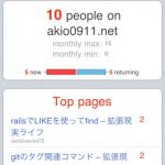 ブログへのアクセスがリアルタイムで見られる!「chartbeat」