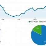 7月11日、関西ブロガー伝で参加者のブログのアクセス解析をさせて頂きます!