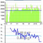 iPhoneアプリ「カロリー管理」を使って、3ヶ月で4キロ痩せた – 日刊アキオ57