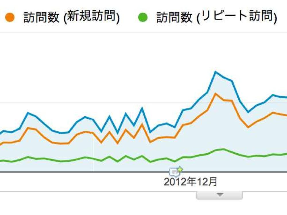 「新規訪問」と「リピート訪問」のどちらが、サイト全体のアクセス増に寄与しているのか