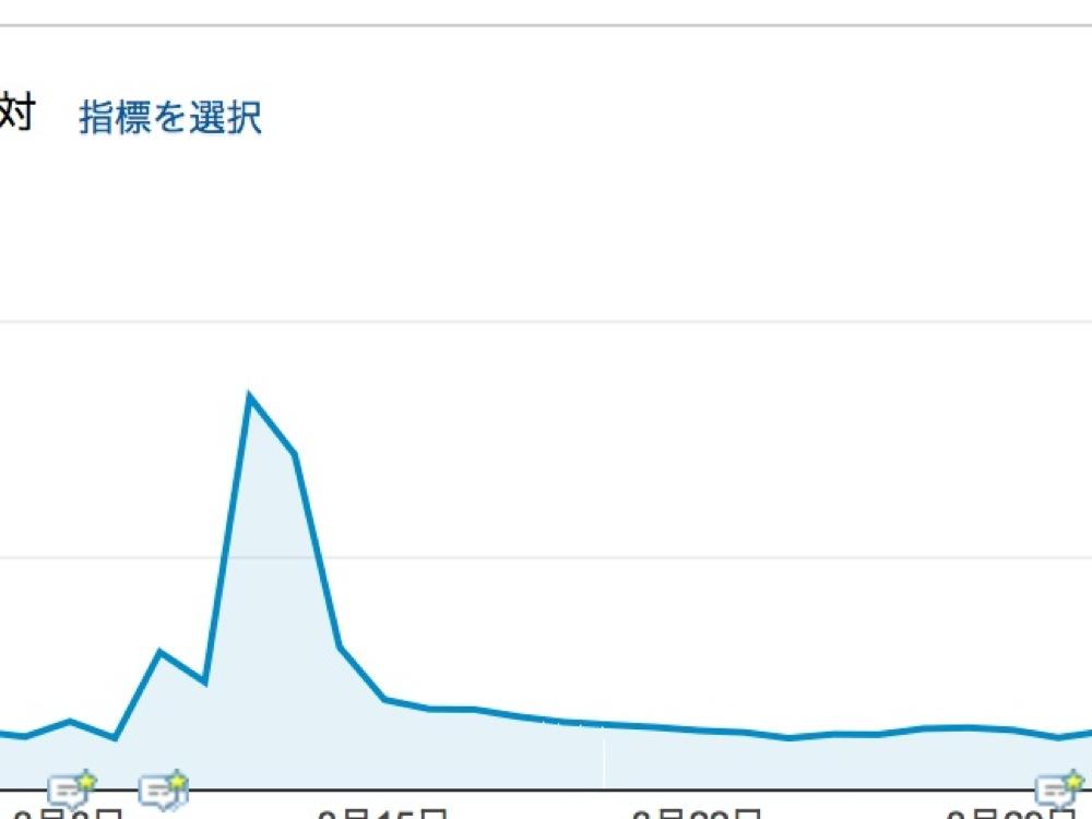訪問数のグラフ