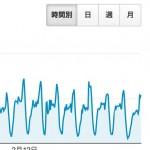 時間別・日・週・月単位のグラフを見る ブログ運営のためのGoogleアナリティクス講座 第7回